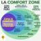 La comfort zone: cos'è e perché dovresti uscirne